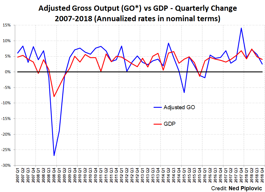 Gross output